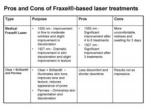 Pros and Cons of Fraxel®-based Laser Treatment