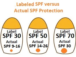 SPF labels versus actual SPF protection