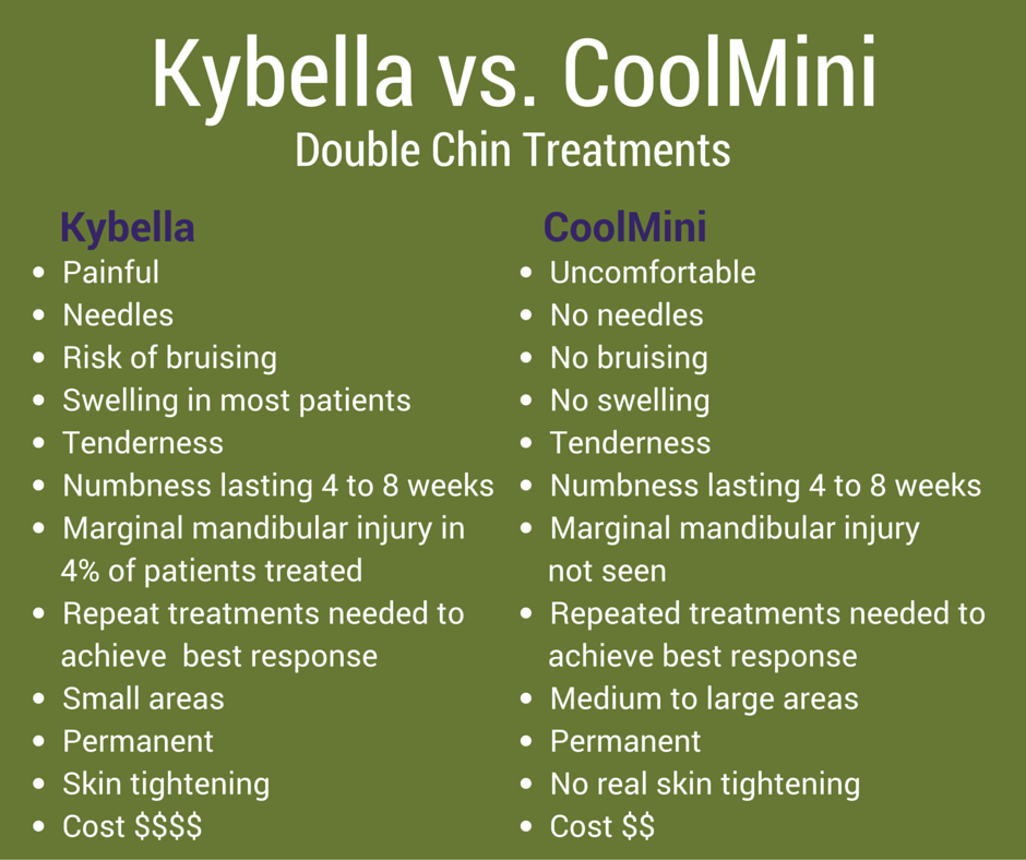 Kybella vs CoolMini by CoolSculpting for double chin treatment